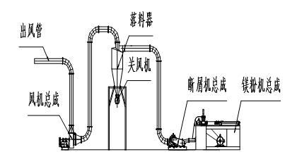 YMX-300C型液压镁屑机